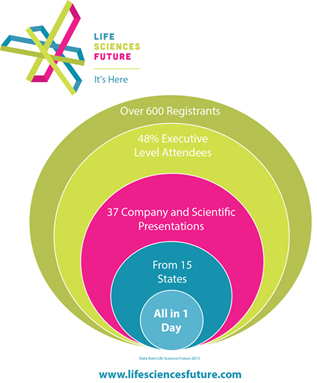 Life Sciences Future infographic